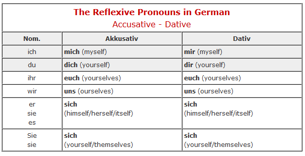 German Reflexive Pronouns Chart